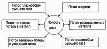 Рис. 2.2. Схема потоков энергии и вещества в полости реза